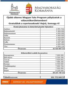 Forrás: Witzmann Mihály, országgyűlési képviselő - 2020. augusztus 18.