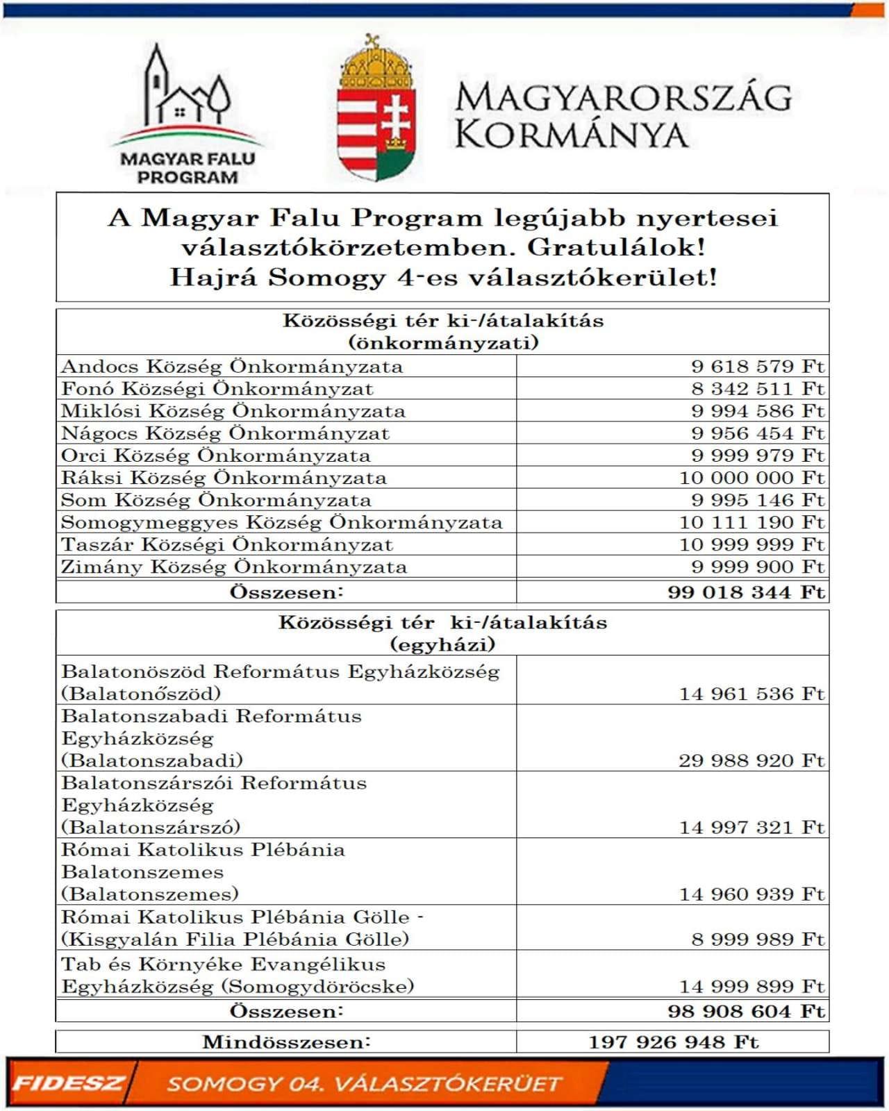 Forrás: Witzmann Mihály, országgyűlési képviselő - 2020. július 22.